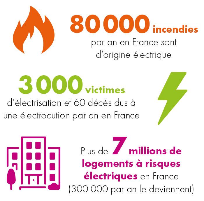 Electricité chiffres